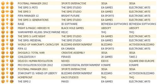 UK Charts 10-22-11