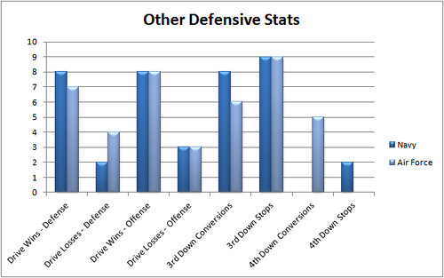 nd_navy_other_stats