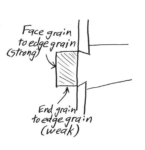 Lap Dovetail Diagram