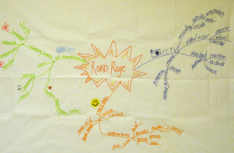 Mind mapping.