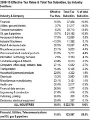 Effective Tax Rates and Subsidies