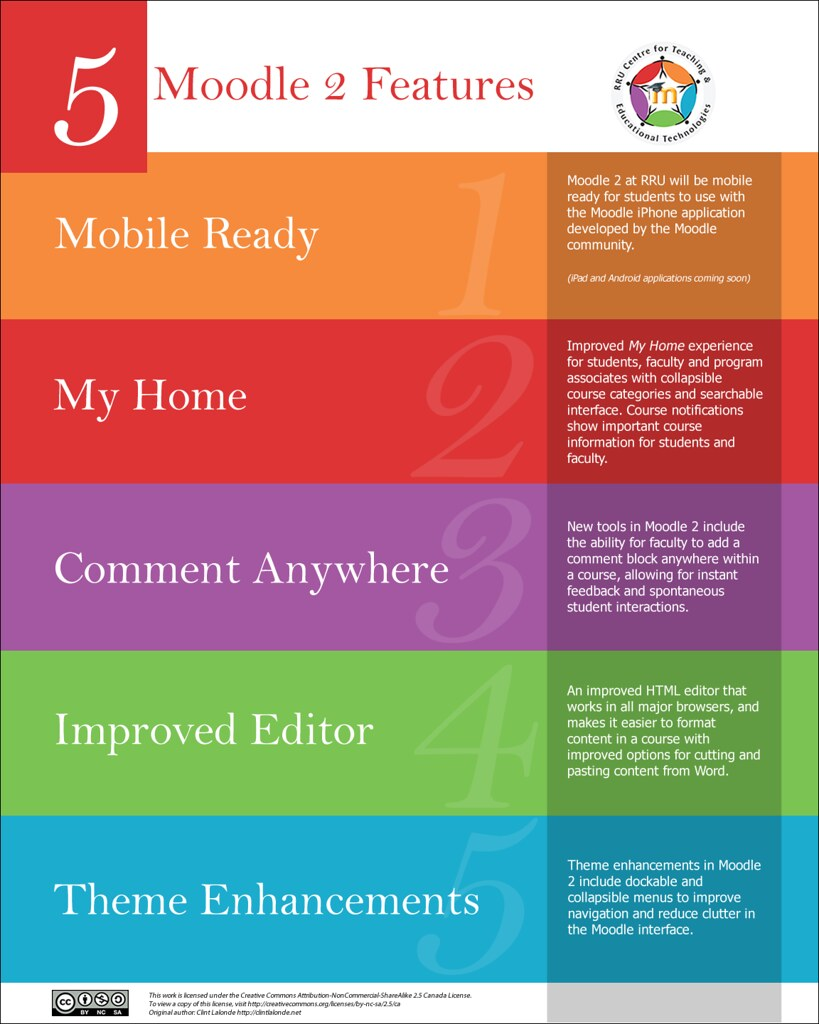 5 Features of Moodle 2