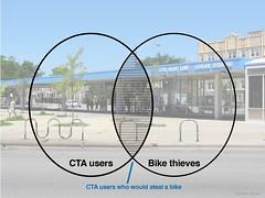 Bike theft Venn diagram