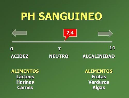 Infografía: pH sanguíneo