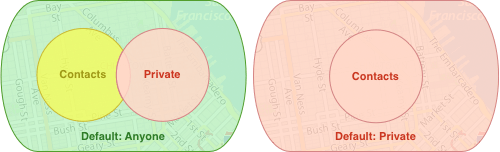 overlapping geofences, more private account default
