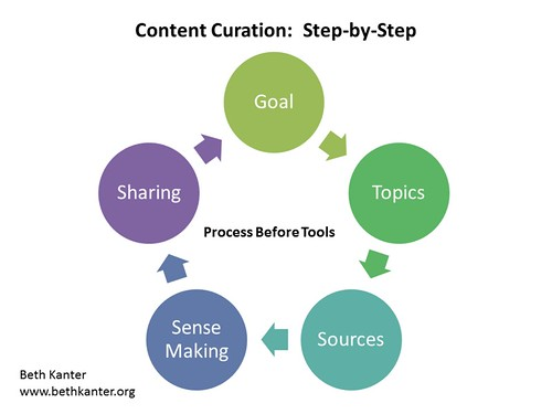 Content Curation Step by Step