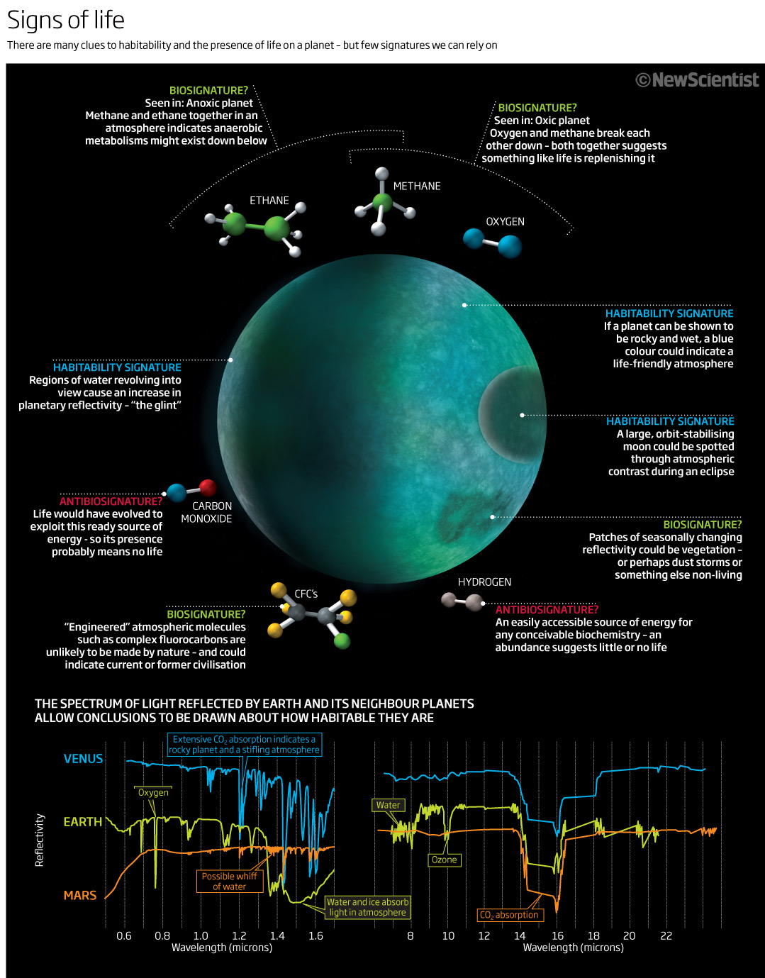 Looking for signs of life on other planets