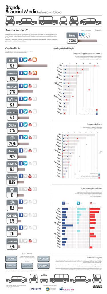 Osservatorio Brands & Social Media - Automobili - Infografica