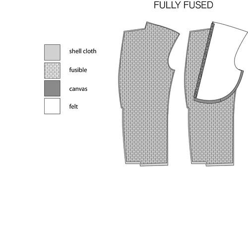 fused suit