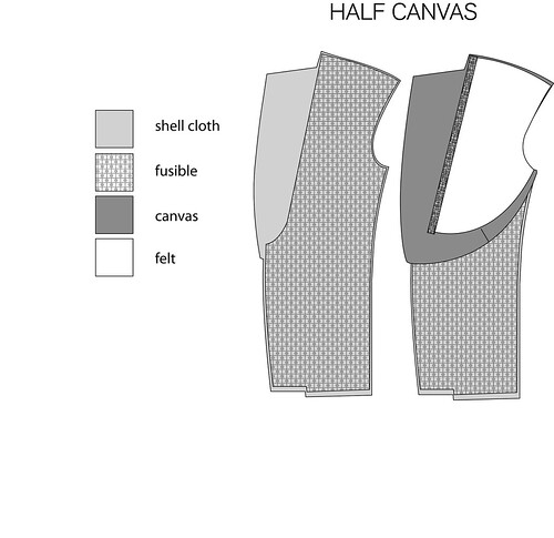 how to tell canvassed suit fused