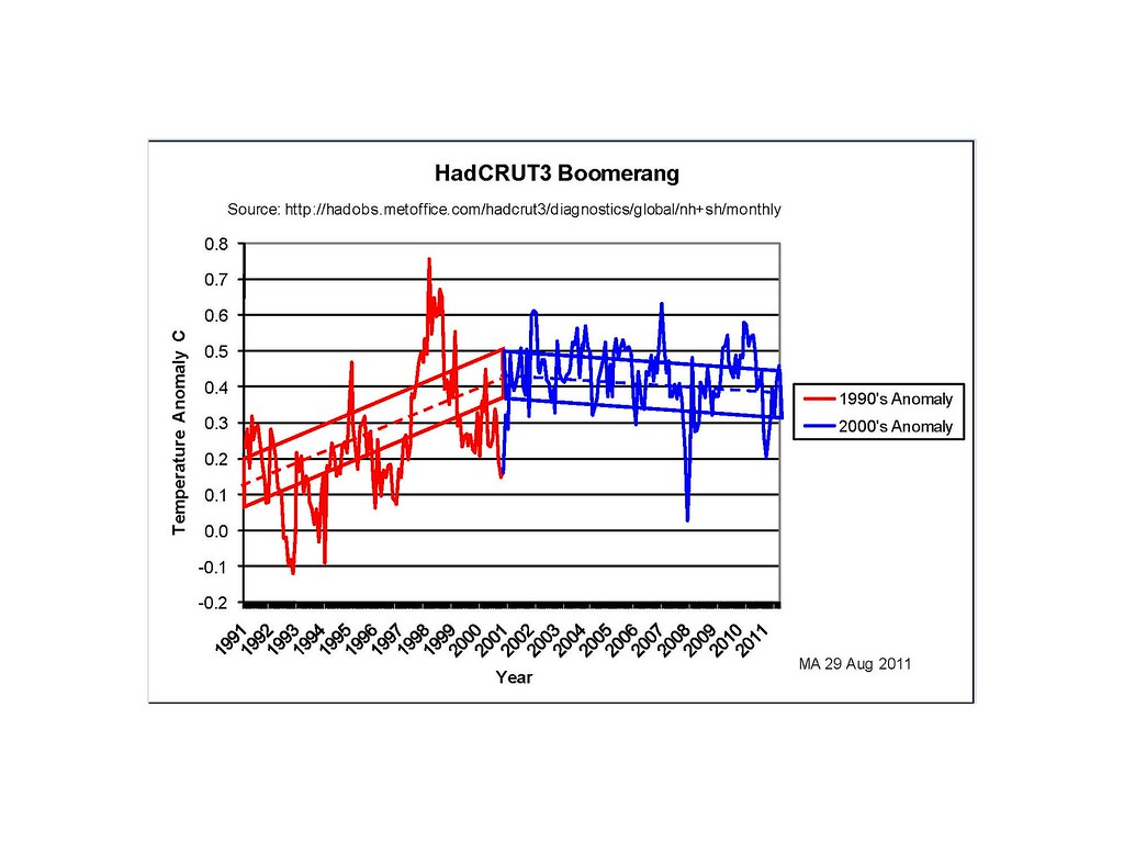 Climate boomerangs | Climate Etc
