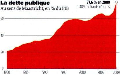 10f30 Le Point Deuda pública Francia