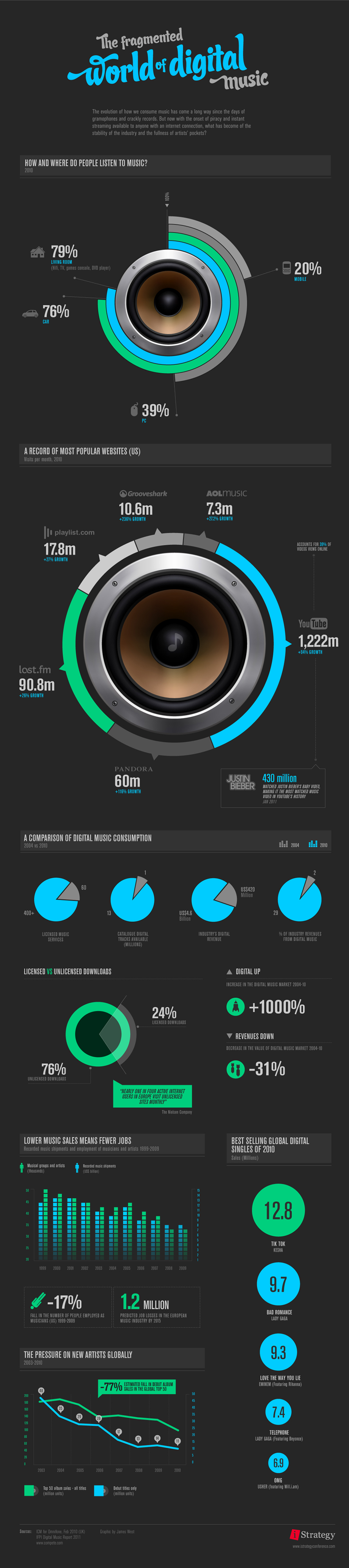 Fragment World of Digital Music - Infographic
