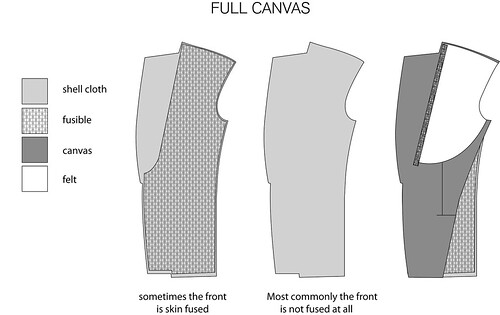what is canvas suit