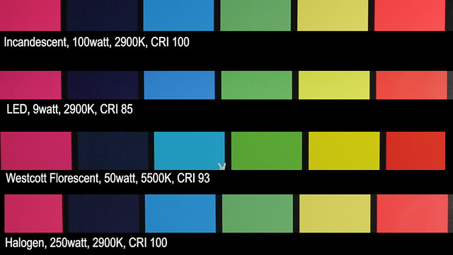 Comparing CRI Color Rendering Index on different lights