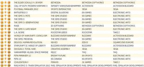 UK Charts 11-12-11