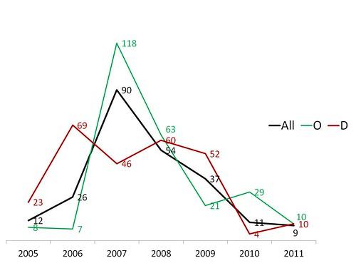 Progress SP Stats