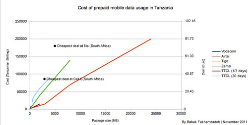 Cost of mobile data in Tanzania