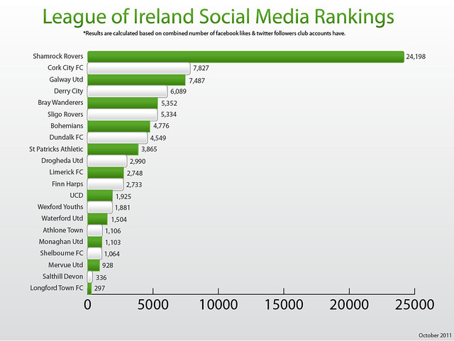League Of Ireland Social Media Table