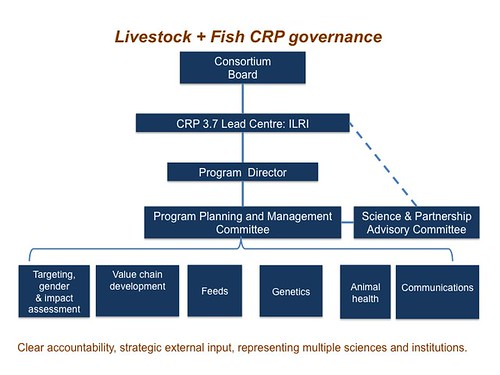CGIAR Research Program on livestock and fish