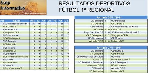 Resultados futbol 1ª 11.11.20