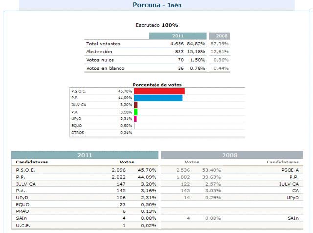 El psoe vence al pp en porcuna en la elecciones generales for Ministerio del interior elecciones