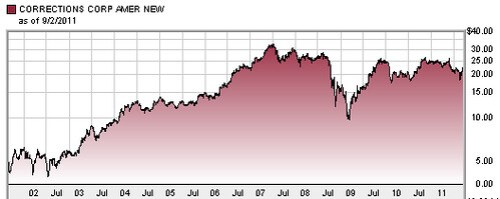 CCA stock 10 year chart