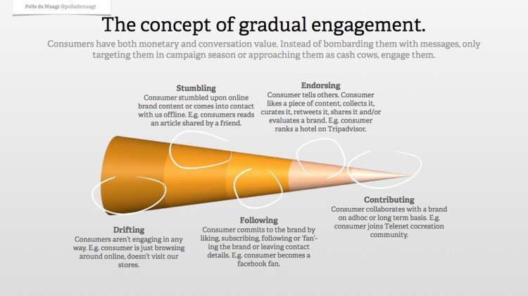 Gradual engagement