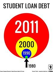 Student Loan Debt Bubble, 1980-2011