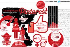 Pinterest, Youtube and Vimeo