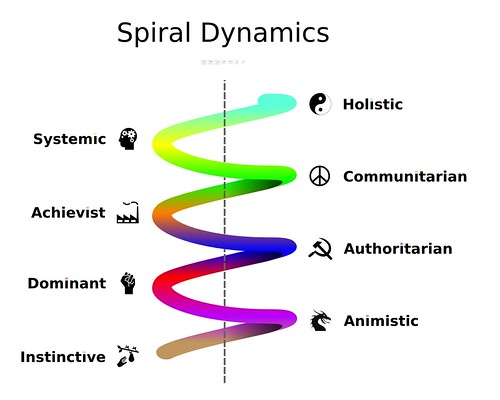 8 cultural stages of Spiral Dynamics
