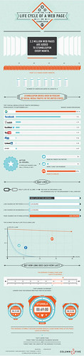 #Infographic: Lifecycle of a Web Page on Stumbleupon