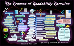 The Process of Readability Formulas