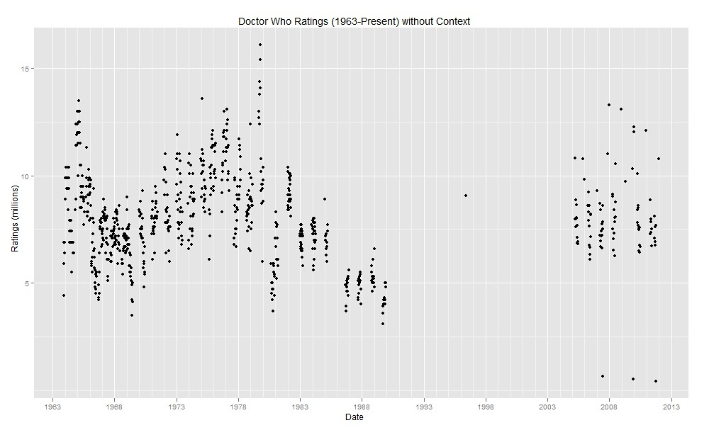 Plotting Doctor Who Ratings (1963-2011) with R (2/2)