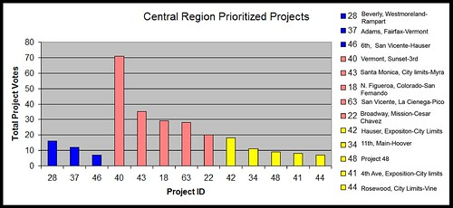 BPIT Results Central Region