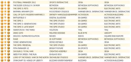 UK Charts 11-26-11