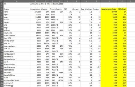 Webmaster Tools Keyword Data