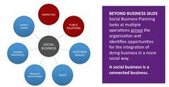 Social Business at the Center