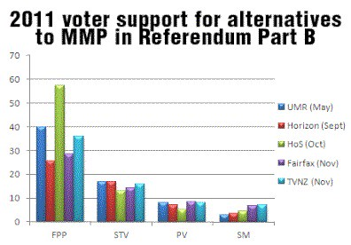 Referendum Part B polling