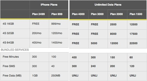 Smart iPhone4s postpaid plans