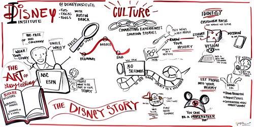 Disney Institute-Austin Brock 1o2
