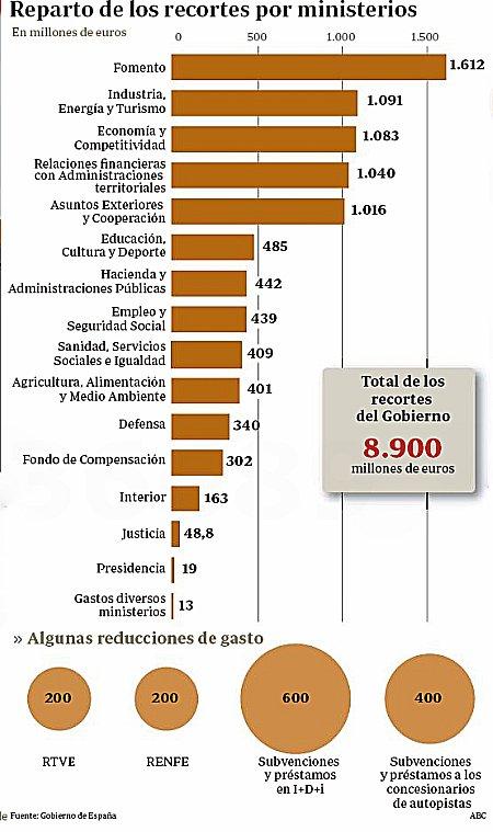 11l31 ABC Primer recorte ajuste Rajoy 3