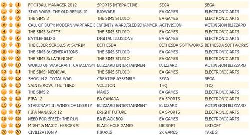 UK Charts 12-31-11