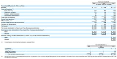 Facebook IPO - pix 03 - Consolidated Statements of Income Data
