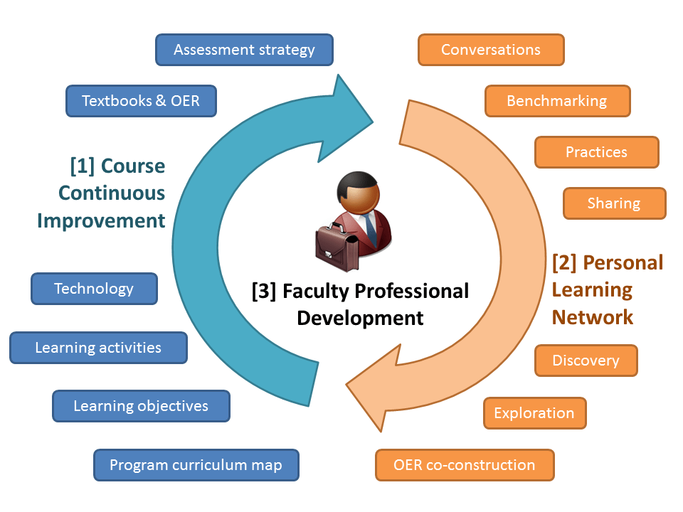 Diagram: OER as a catalyst for faculty development