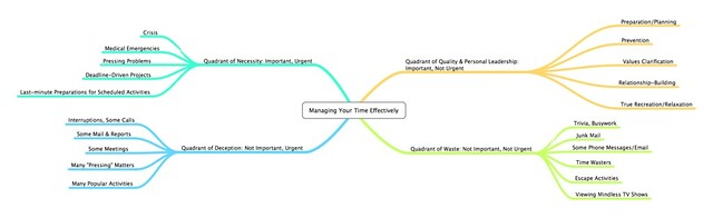 Managing Your Time Effectively (MindMap)