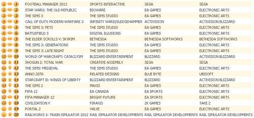 UK Charts 1-7-12