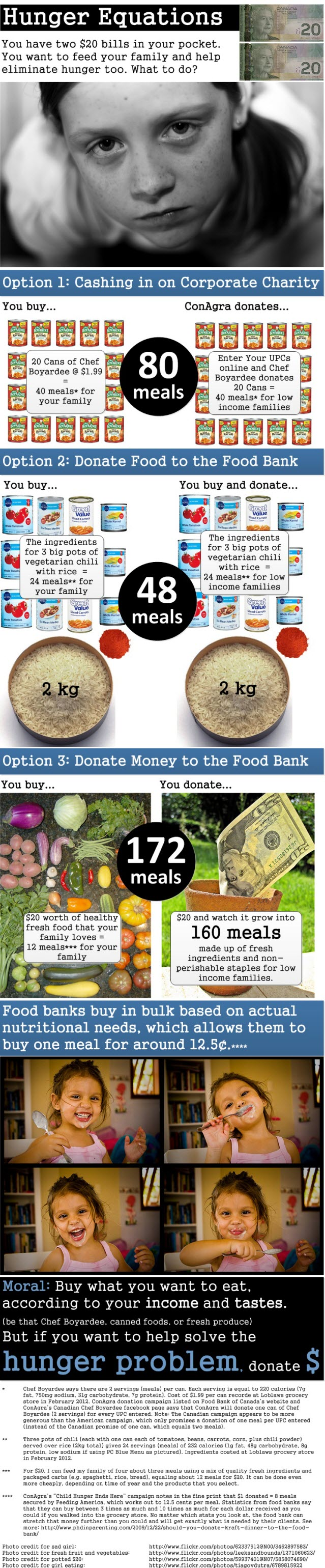 Hunger Equations — What Is The Best Way to Help Fight Hunger?