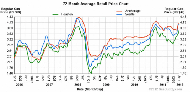 Anchorage, Seattle and Houston gasoline prices from March 2006-March 2012