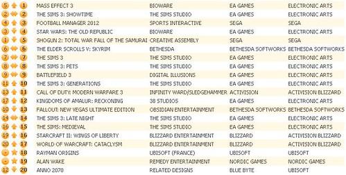 UK Charts 3-31-12